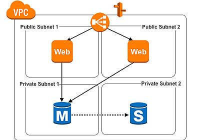 AWSを学ぶために最初に構築するアーキテクチャパターン5選 - log4ketancho