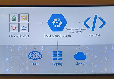 Google、データさえあれば素人でもAIを構築できるサービスを展開  - PC Watch