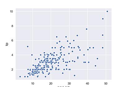 Python: seaborn を使った可視化を試してみる - CUBE SUGAR CONTAINER