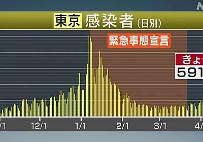 東京都 新型コロナ 591人感染確認 2回目の宣言解除後では最多 | 新型コロナ 国内感染者数 | NHKニュース