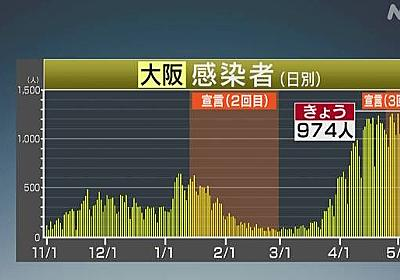 大阪府 新型コロナ 過去最多 55人死亡 974人感染確認 | 新型コロナ 国内感染者数 | NHKニュース