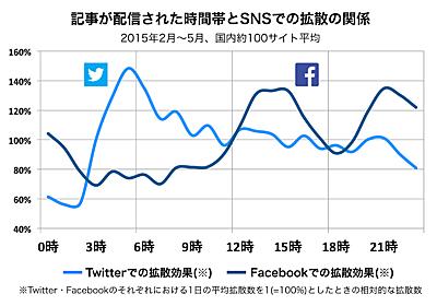 ニュース記事の配信時刻、Twitterは朝5時台、Facebookは午後2~4時台が拡散しやすいとの調査結果 -INTERNET Watch Watch