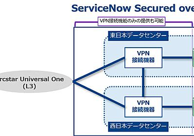 ServiceNowへ閉域網経由で接続可能に、NTTが「ServiceNow Secured over VPN」を提供 - クラウド Watch
