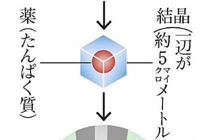 微小結晶で薬を保護 京都工繊大の技術、英企業が実用化:朝日新聞デジタル