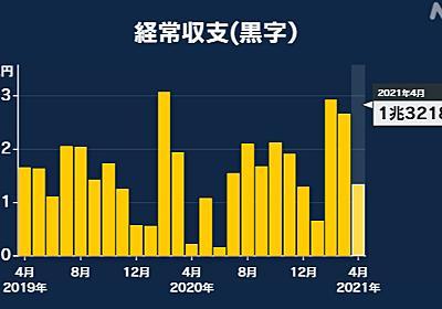 4月の経常収支 1兆3218億円の黒字 去年同月の6倍余り大幅増加   新型コロナ 経済影響   NHKニュース