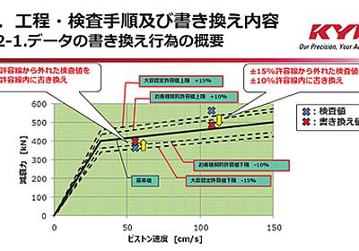 KYB(旧カヤバ工業)の免震偽装、不適合品が取り付けられた物件の実際のところの耐震性について : 市況かぶ全力2階建