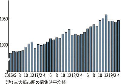 パート時給上昇に壁 業績悪化や長期勤務者の不満  :日本経済新聞