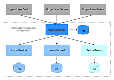 マイクロサービスにおける決済トランザクション管理 | メルカリエンジニアリング