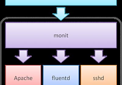 これから始める「DockerでかんたんLAMP環境 for CentOS」   さくらのナレッジ
