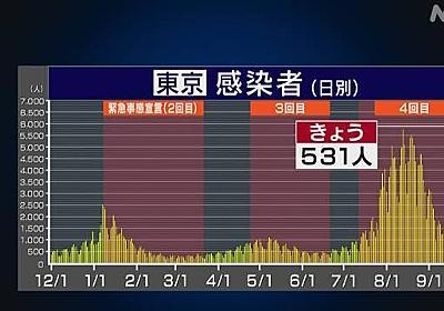 東京 新型コロナ 18人死亡 531人感染確認 8日連続1000人下回る | 新型コロナ 国内感染者数 | NHKニュース