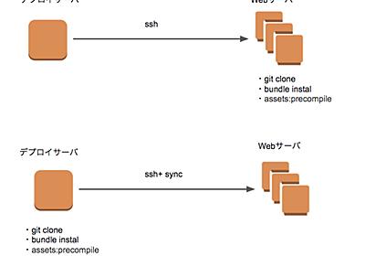 capistrano-bundle_rsyncを利用したデプロイ方式に変更しました - LCL Engineers' Blog