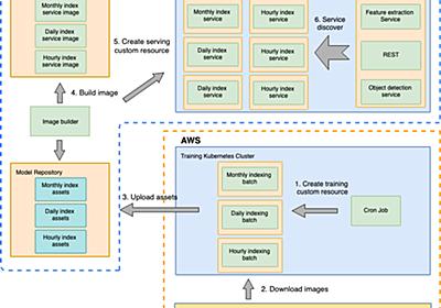 写真検索の近傍探索ServiceをPythonからC++に置き換えた話 - Mercari Engineering Blog