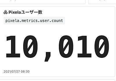 """""""草APIサービス"""" Pixela の登録ユーザー数が10,000人を超えました! - えいのうにっき"""