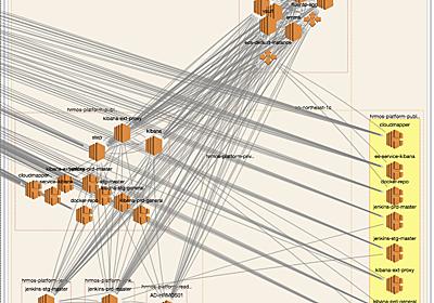 AWSネットワーク構成図の手動更新がつらい? よろしい、ならばCloudMapperだ (1/3):CodeZine(コードジン)