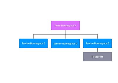 Scaling Kubernetes Tenant Management with Hierarchical Namespaces Controller