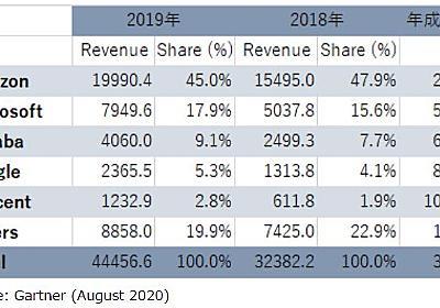 世界IaaS市場、首位AWSのシェアは45% 2位Azureは18% 3位Alibabaは9% - ITmedia NEWS
