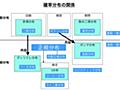 WebサービスのA/Bテストや機械学習でよく使う「確率分布」18種を解説 - paiza開発日誌