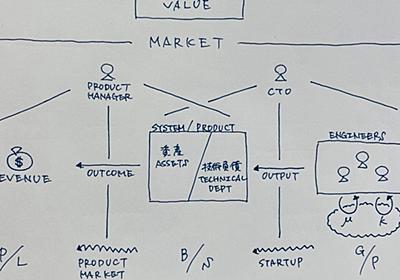 CTOの頭の中:技術を財務で表現する Shin Takeuchi note