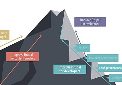 How we are improving Drupal's configuration management system | Dries Buytaert
