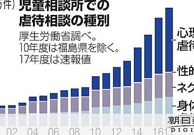 心理的虐待が半数超 子の面前でDV、通告増加:朝日新聞デジタル