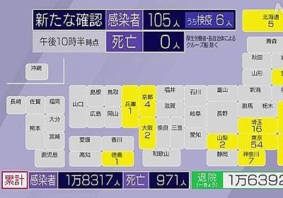 国内感染者 100人超 5月9日以来 新型コロナ   NHKニュース
