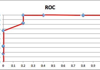 【ROC曲線とAUC】機械学習の評価指標についての基礎講座 - Np-Urのデータ分析教室