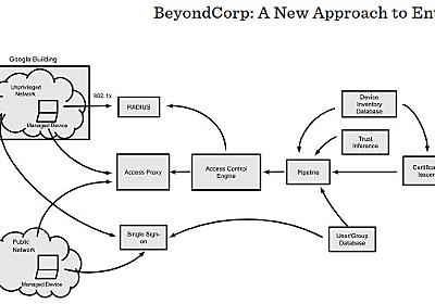 BeyondCorp - A New Approach to Enterprise Security - - 発明のための再発明