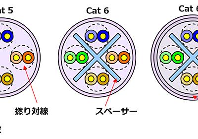 【10GBASE-T、ついに普及?】(第3回)CAT5/CAT5eの利用を断念 CAT6/6A/6e/7のみサポート【ネット新技術】 - INTERNET Watch