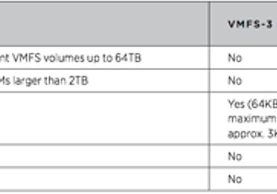 VMware vSphere 5.0 概要 - Storage - Simple is Beautiful