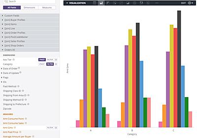 BIツール「Looker」の分析画面について紹介します - Mercari Engineering Blog