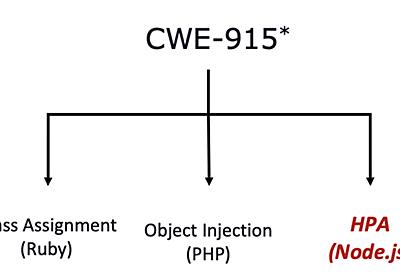 __proto__の除去でNode.jsのプロトタイプ汚染を防げないケース - knqyf263's blog