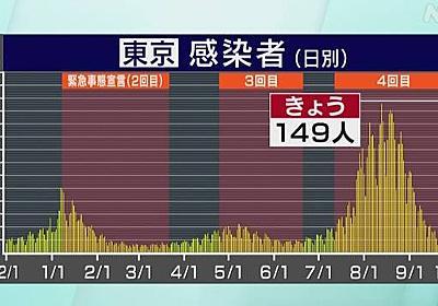 東京都 新型コロナ 149人感染確認 水曜日ではことし最少 | NHKニュース