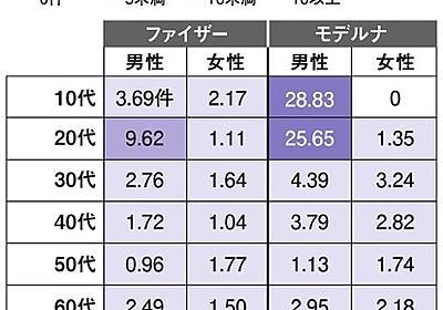 ファイザー「推奨」を転換 専門家「根拠不十分」、交差接種に懸念も:朝日新聞デジタル
