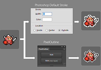 X-LABO: Haxe: 角のない 1px の外枠線を描く Photoshop CC 拡張パネル PixelOutline を公開