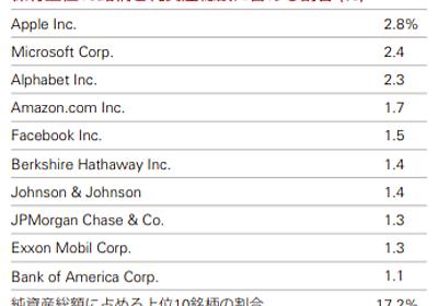 楽天VTIか楽天VTのどちらを選ぶか - たぱぞうの米国株投資