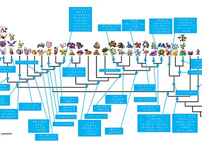 技を用いたポケモンの系統分類  Phylogenetic Classification of Pokemon by Using Their Moves - モデルではない生物