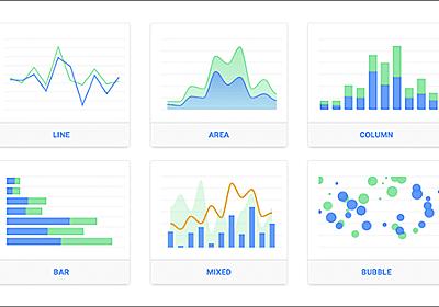 [JS]便利なのが登場!実装はかなり簡単なのに、さまざまなチャートやグラフを実装できるスクリプト -ApexCharts | コリス