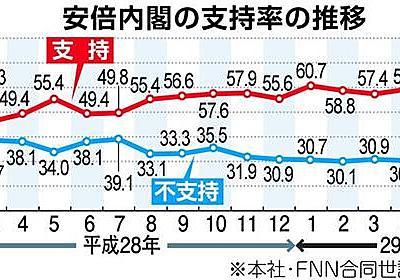 【産経・FNN合同世論調査】安倍晋三内閣の支持率、8・5ポイント減の47・6% 加計学園の対応が影響か(1/2ページ) - 産経ニュース