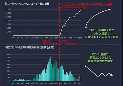 NTT 東日本 - IPA 「シン・テレワークシステム」 - 2020/05/14 大規模アップデートと成果の中間報告