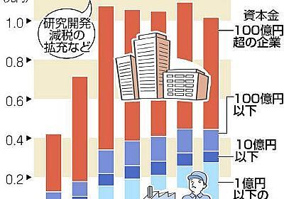 安倍政権下の政策減税 6割が巨大企業に 13年度以降3兆8千億円 優遇くっきり:東京新聞 TOKYO Web