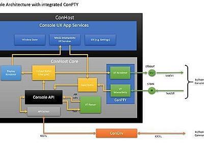 マイクロソフト、Windows 10にUNIX系OSと似た擬似コンソール実装 | マイナビニュース