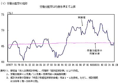 日本型雇用を誰が殺したのか - KYの雑記ログ