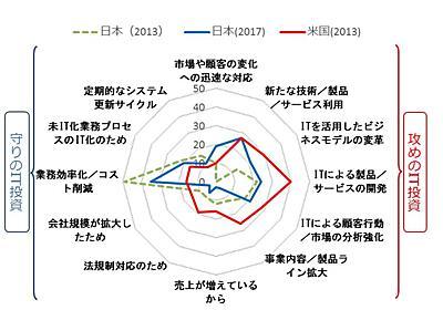 DXレポート ~ITシステム「2025年の崖」克服とDXの本格的な展開~