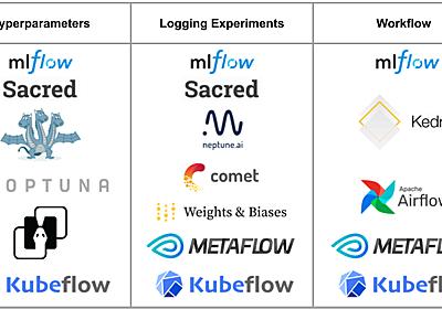 小さく始めて大きく育てるMLOps2020 | AI tech studio