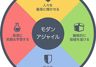 Modern Agile JP | an Agile Way
