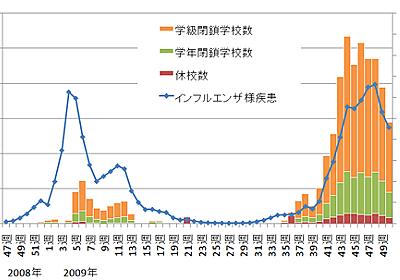 大西 宏のマーケティング・エッセンス:このまま新型インフルエンザが収まってくれればと願いますね - livedoor Blog(ブログ)