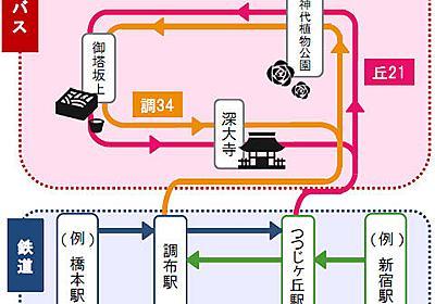 「深大寺・調布おでかけきっぷ」期間限定で発売 深大寺への京王電車とバスが各2割引 | 乗りものニュース