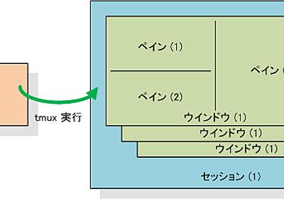 GNU Screen ライクなターミナルマルチプレクサ「tmux」を使う - えこ日記