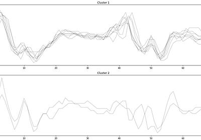Pythonの機械学習ライブラリtslearnを使った時系列データのクラスタリング - Technology Topics by Brains
