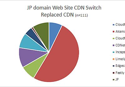 国内CDNシェア(2018年4月) | J-Stream CDN情報サイト